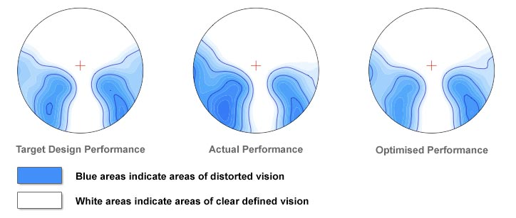 For  Varifocal Glasses