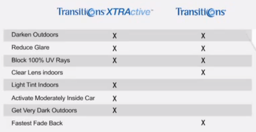 Transitions Comparison Chart - XTRActive Vs Standard Transitions
