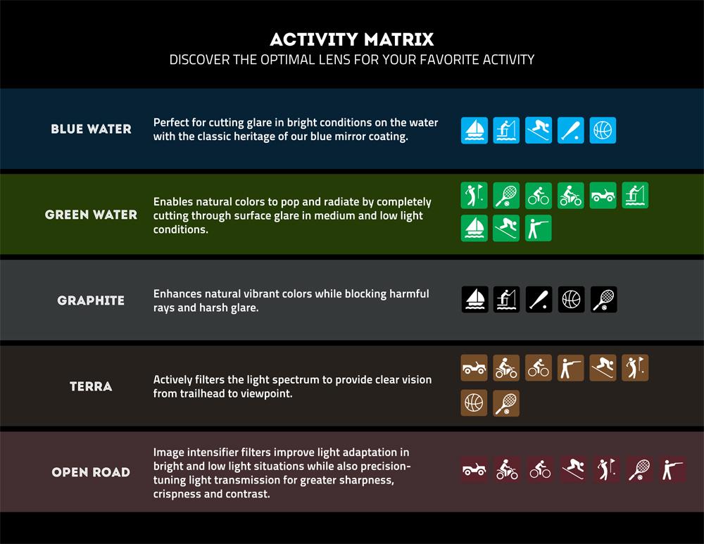 Revo Lens Use Activity Matrix