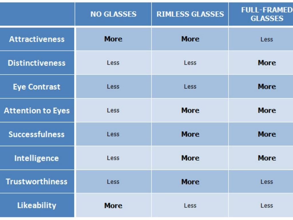 Contact Lenses, Rimless Glasses Or Full-Framed Glasses?